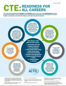 Fact Sheet on Career Readiness and Employability Skills
