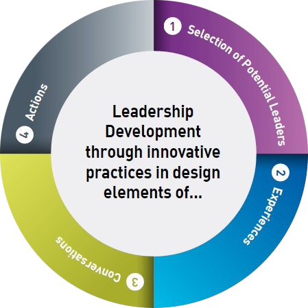 Leadership Development through innovative practices in design elements of...