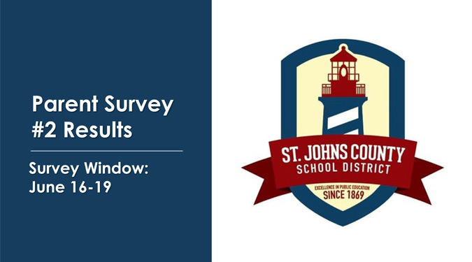 Parent Survey #2 Results